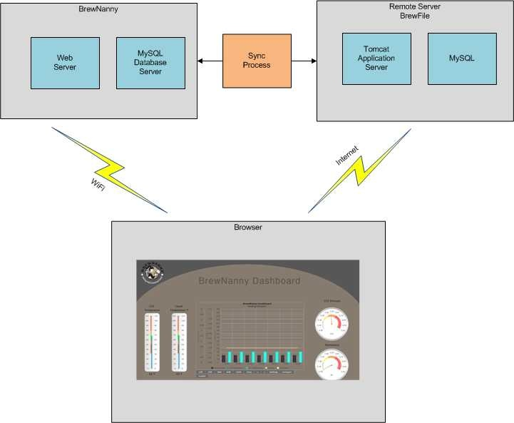 Figure 1. Dashboard Network